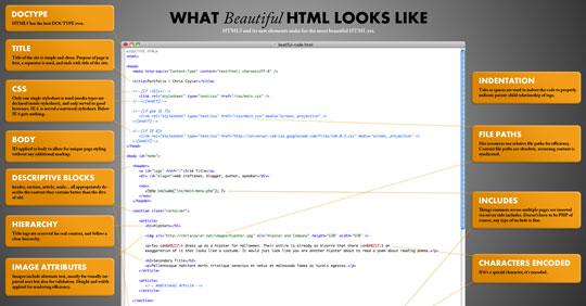 Как выглядит красивый HTML-код