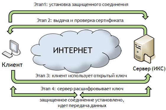 SSL-сертификат: что это такое и зачем он нужен?